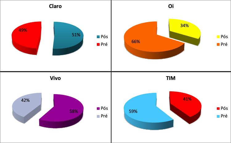 Impacto da Covid-19 faz celular pós-pago ter maior queda da história - Imagem 3