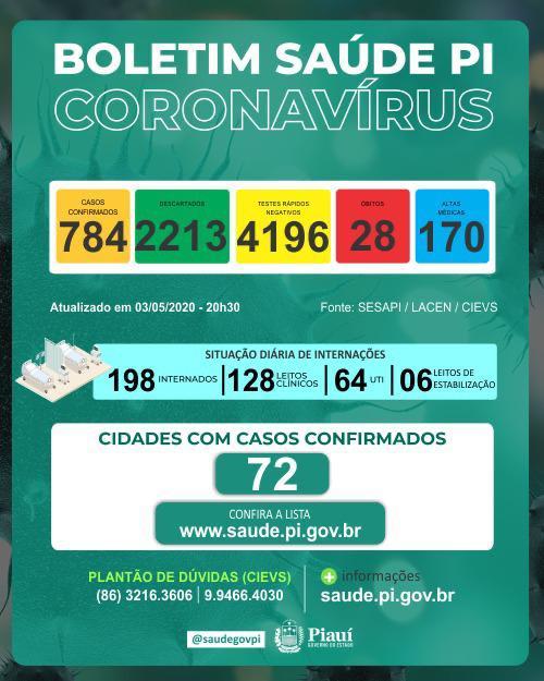Coronavírus: Piauí tem 42 casos em 24 horas e total sobe para 784 - Imagem 1