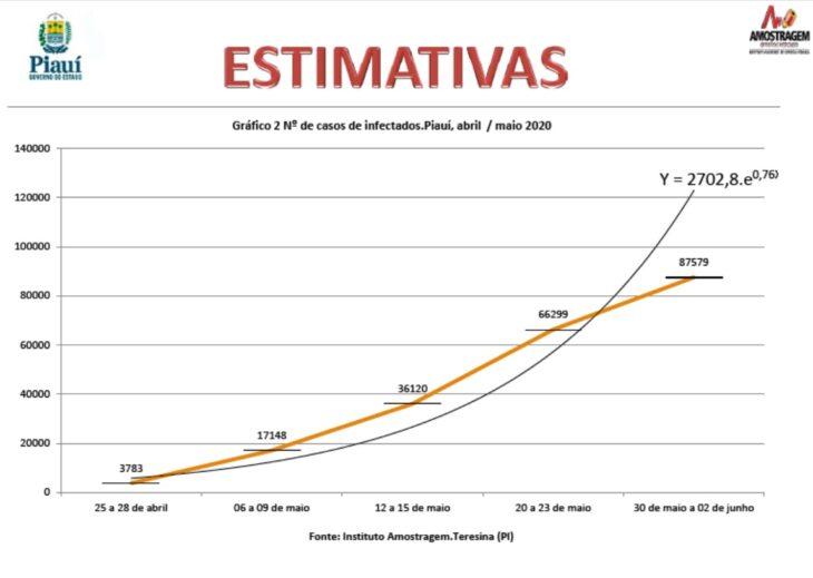 Sesapi inicia 6ª pesquisa sobre taxa de transmissão da Covid no Piauí - Imagem 1