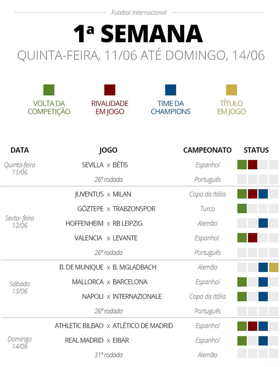 Jogo todo dia: Espanhol, Italiano e Inglês enchem calendário de junho - Imagem 1