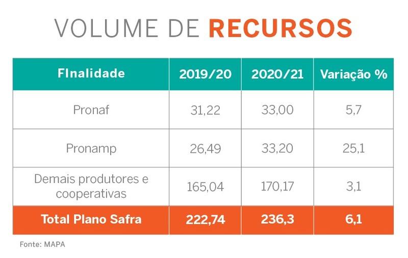 Plano Safra 2020/21 destinará R$ 236,3 bilhões para produtores rurais - Imagem 1