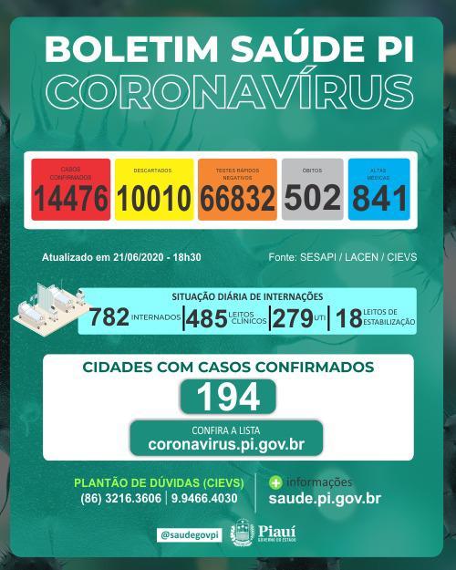 Piauí tem 14.476 casos de coronavírus e mortes chegam a 502  - Imagem 1