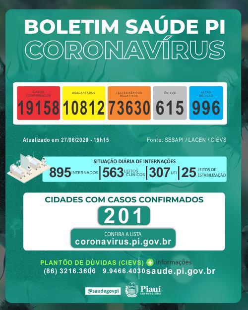 Piauí tem 23 mortes por Covid-19 em 24h e total chega a 615 - Imagem 1