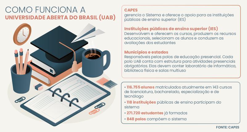 Universidade Aberta do Brasil (UAB) interioriza ensino superior - Imagem 1