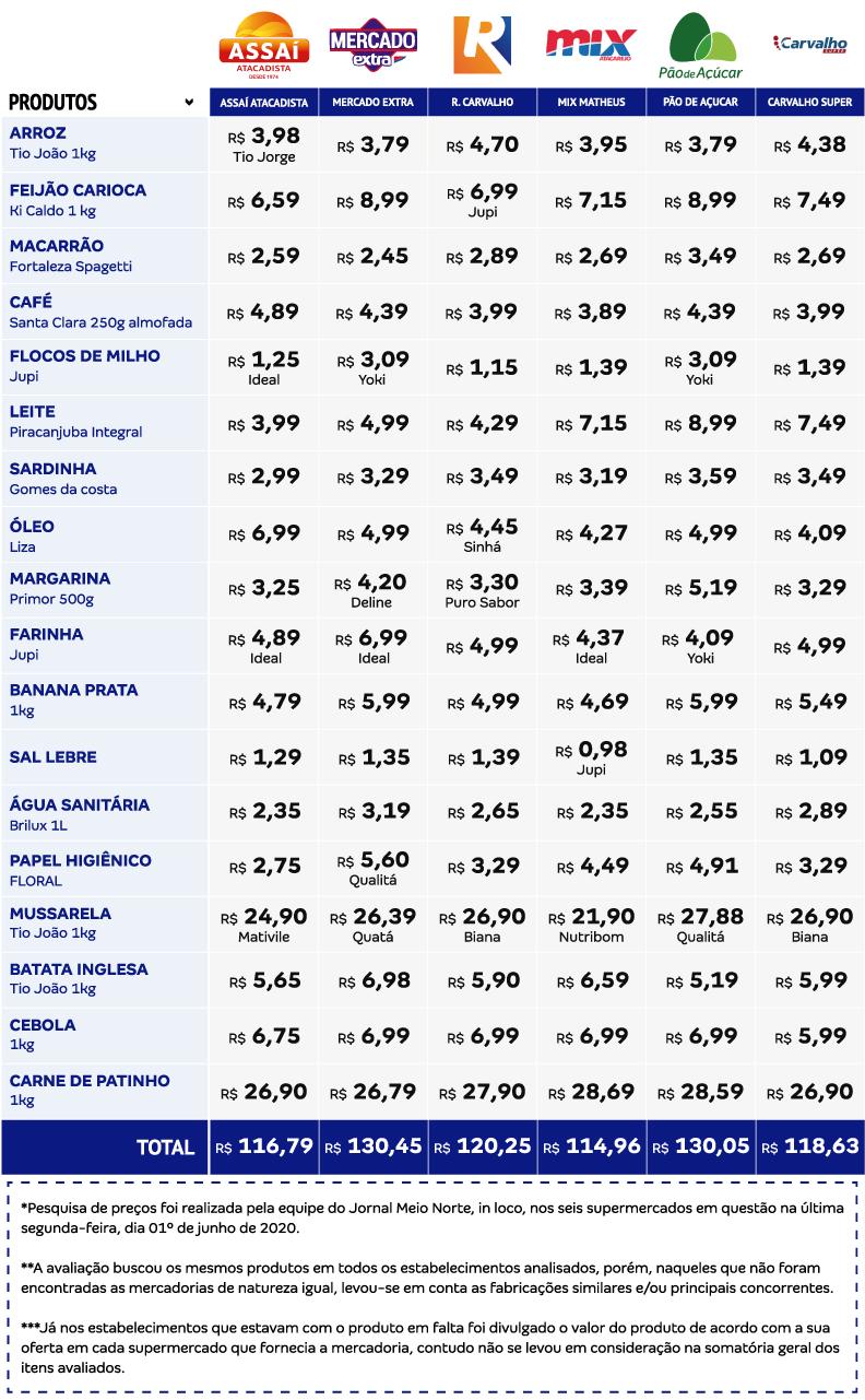 Jornal Meio Norte faz pesquisa de preços em supermercados de Teresina - Imagem 2