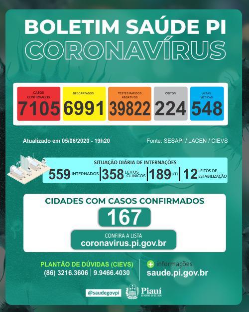 Coronavírus: Piauí tem 224 mortes e casos confirmados passam de 7 mil - Imagem 1