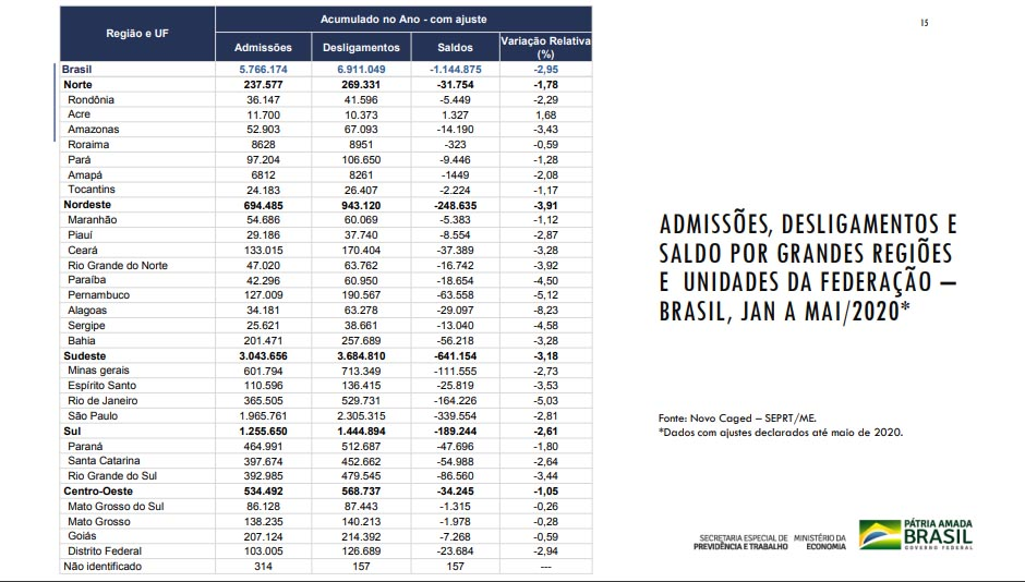 Tabela divulgada pelo Caged - Foto: Divulgação