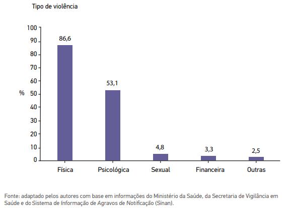 62% da violência doméstica é causada por parceiros, diz pesquisa UFPI - Imagem 2