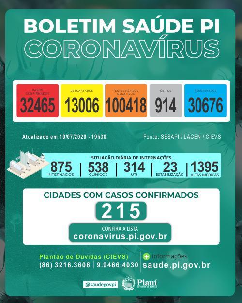 Piauí registrou 18 mortes e 1.196 novos casos de coronavirus