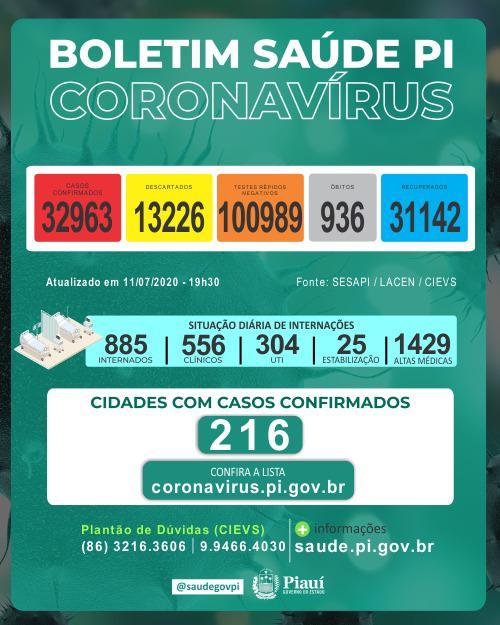Piauí registrou 22 mortes e 498 novos casos de coronavirus