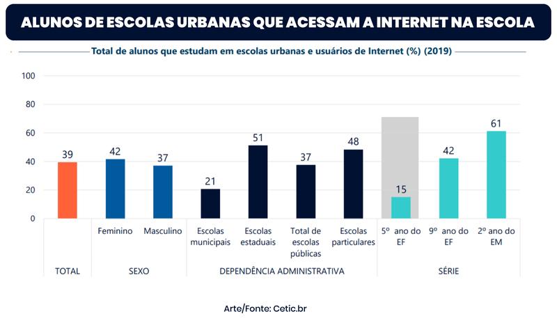 MEC define critérios de repasse recursos para conectividade em escolas - Imagem 1