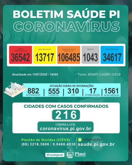 Piauí registrou 24 mortes e 1.097 novos casos de coronavirus