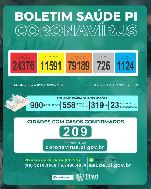 Piauí registrou novo recorde de 29 mortes por coronavirus nas últimas 24 horas