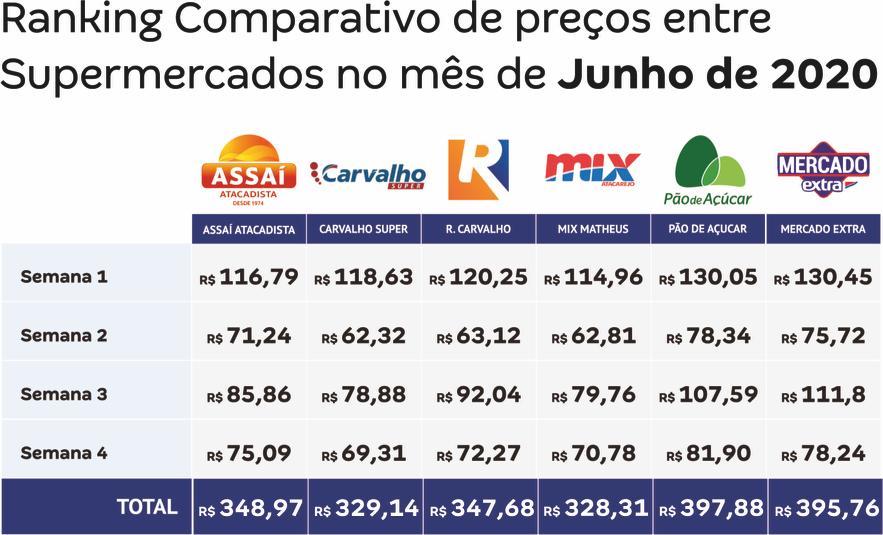 Supermercados de Teresina: Balanço mostra o melhor do mês nos preços - Imagem 2
