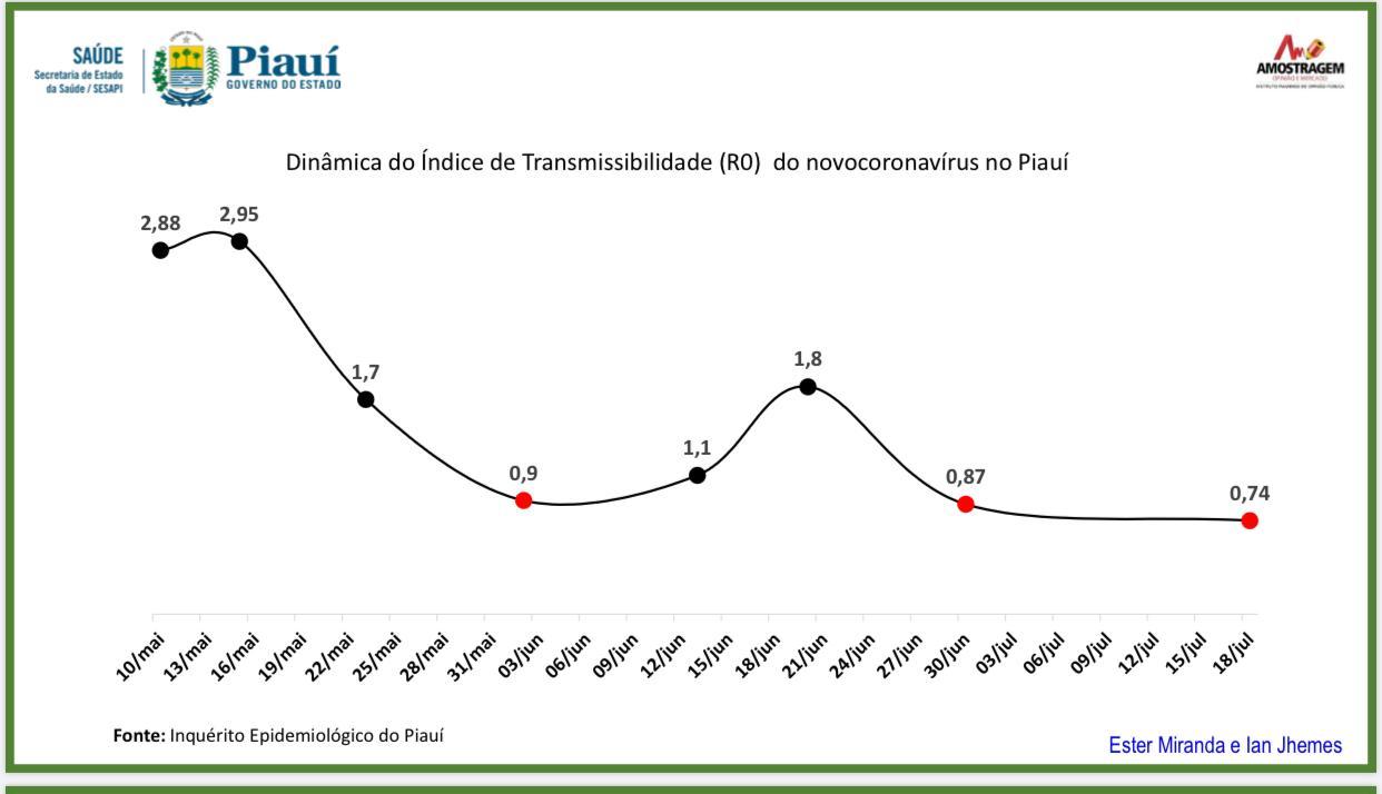 Redução índice de transmissão de coronavírus Piauí - Foto: Divulgação