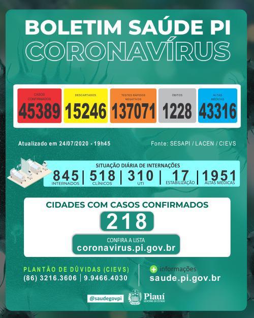 Piauí registrou 13 mortes e 1.040 novos casos de coronavirus