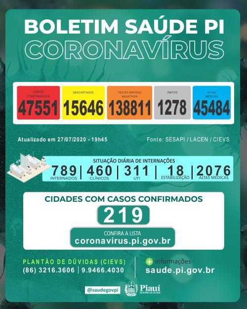 Piauí registrou 19 mortes e 967 novos casos de coronavirus