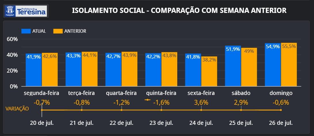 Covid: Teresina registrou isolamento social de 54,9% no domingo (26) - Imagem 1