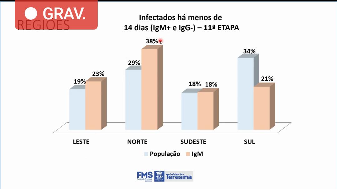 Zona Norte de Teresina tem 38% dos infectados recentes e preocupa