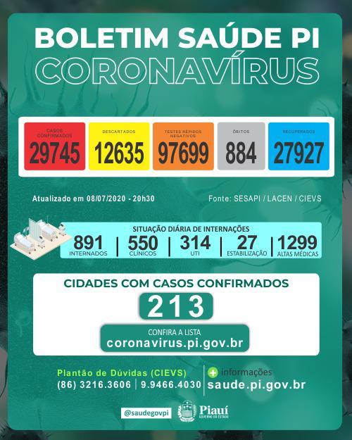 Piauí registrou 30 mortes e 1.334 novos casos de coronavirus