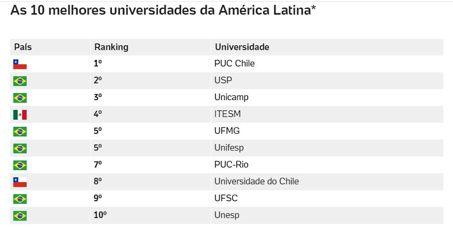 Brasil tem 7 entre as melhores da América Latina-Fonte: Times Higher Education 2020
