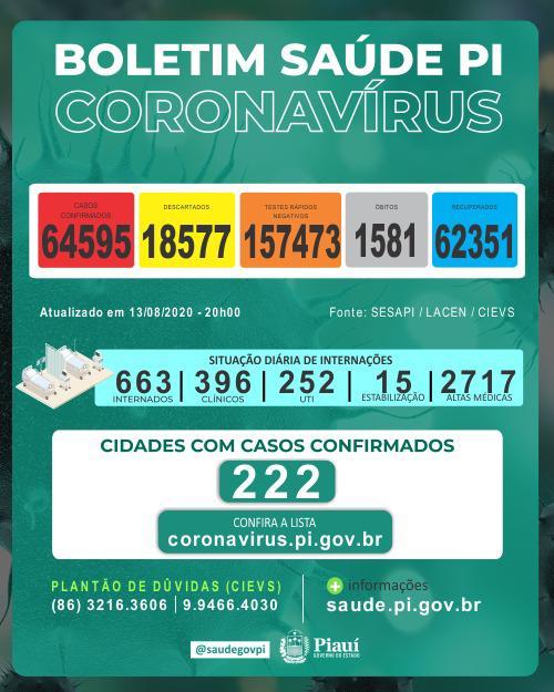 Piauíregistrou 16 mortes e 933 novos casos de coronavírus
