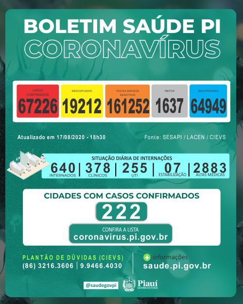 Piauíregistrou 18 mortes e 911 novos casos de coronavírus