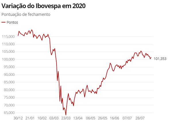 Ibovespa fecha abaixo dos 100 mil pontos pela 1ª vez em mais de um mês - Imagem 1