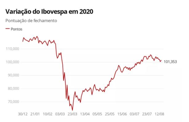 Ibovespa fecha abaixo dos 100 mil pontos pela 1ª vez em mais de um mês - Imagem 2