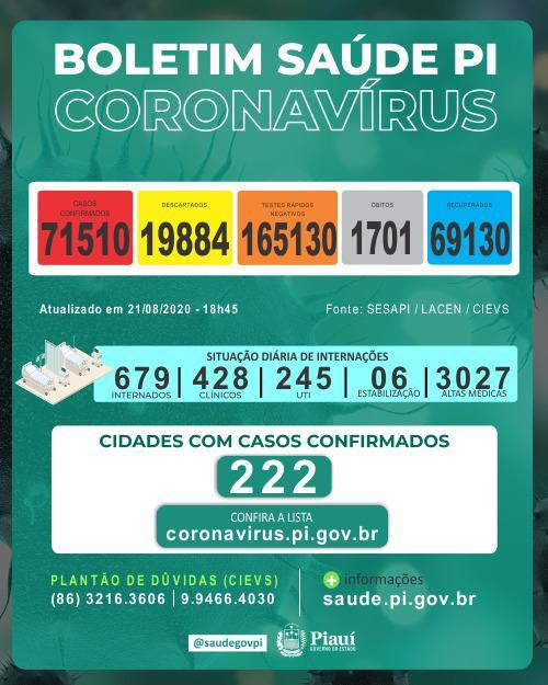 Piauí registrou 29 mortes e 974 novos casos de coronavírus