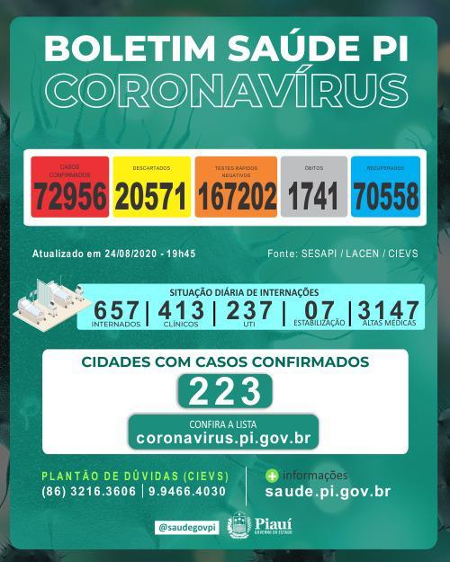 Piauí registrou 17 mortes e 791 novos casos de coronavírus