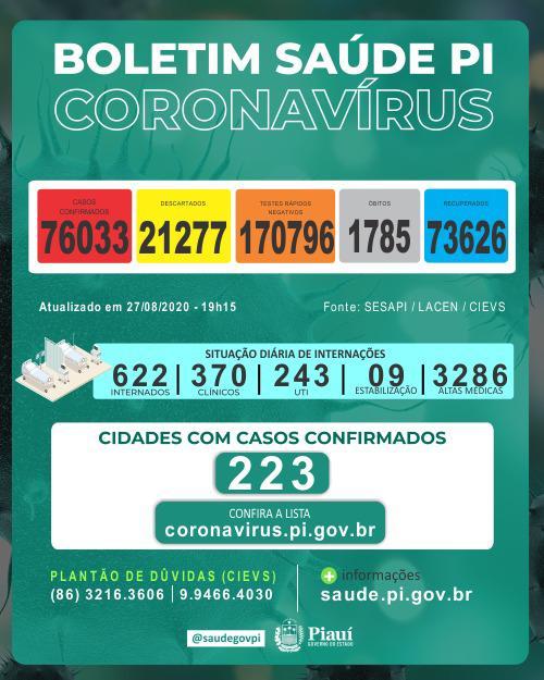 Piauí registrou 20 mortes e 873 novos casos de coronavírus