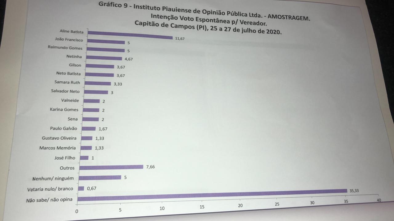 Pesquisa de intenção de voto em Capitão de Campos-PI (Foto: Campo Maior em Foco)Pesquisa de intenção de voto em Capitão de Campos-PI (Foto: Campo Maior em Foco)