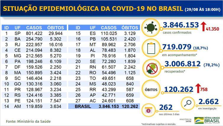 Covid-19: Brasil tem 3 milhões de recuperados e 120 mil mortes  - Imagem 2