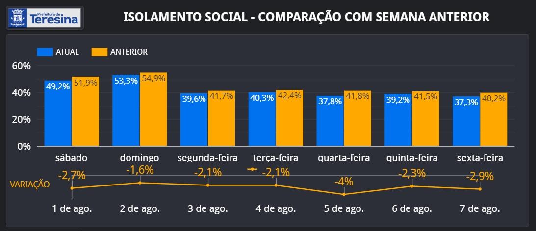 Teresina registra isolamento social de 37,3% nesta sexta-feira (07) - Imagem 1