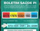 Piauí registra 23 óbitos por Covid em 24 horas e total passa de 1.500