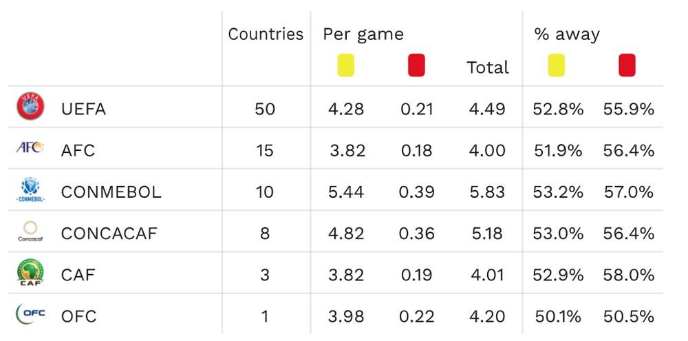 Países  com maior número de cartões aplicados pela arbitragem - Imagem 1