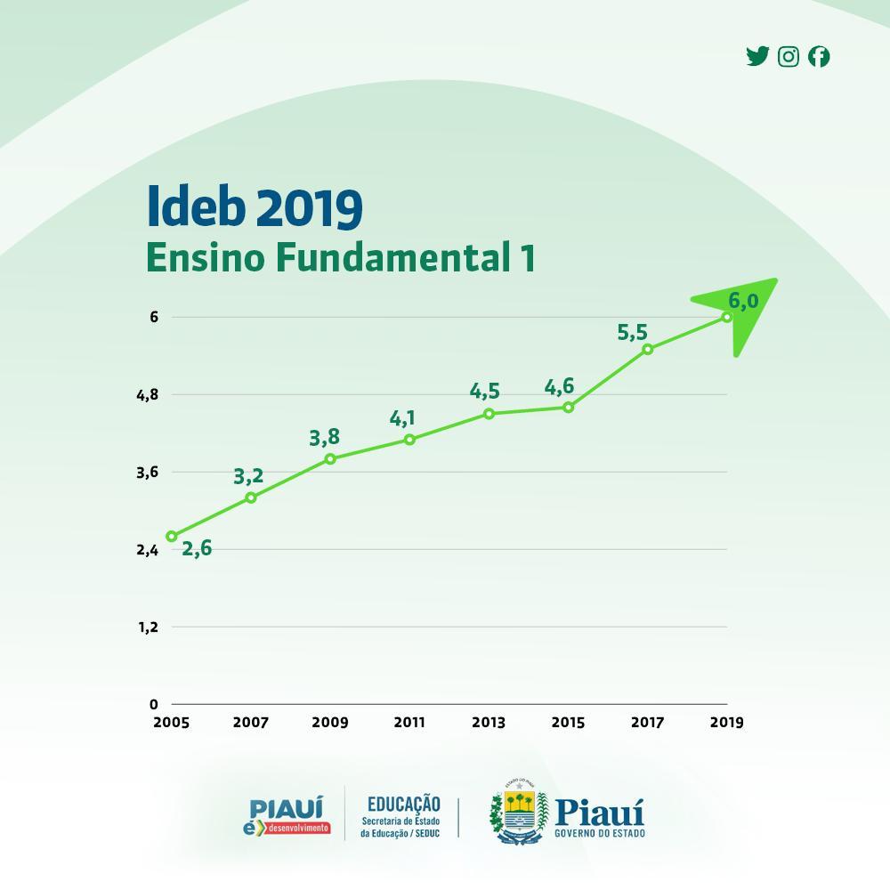 Dados do IDEB 2019 elevam educação pública no PI