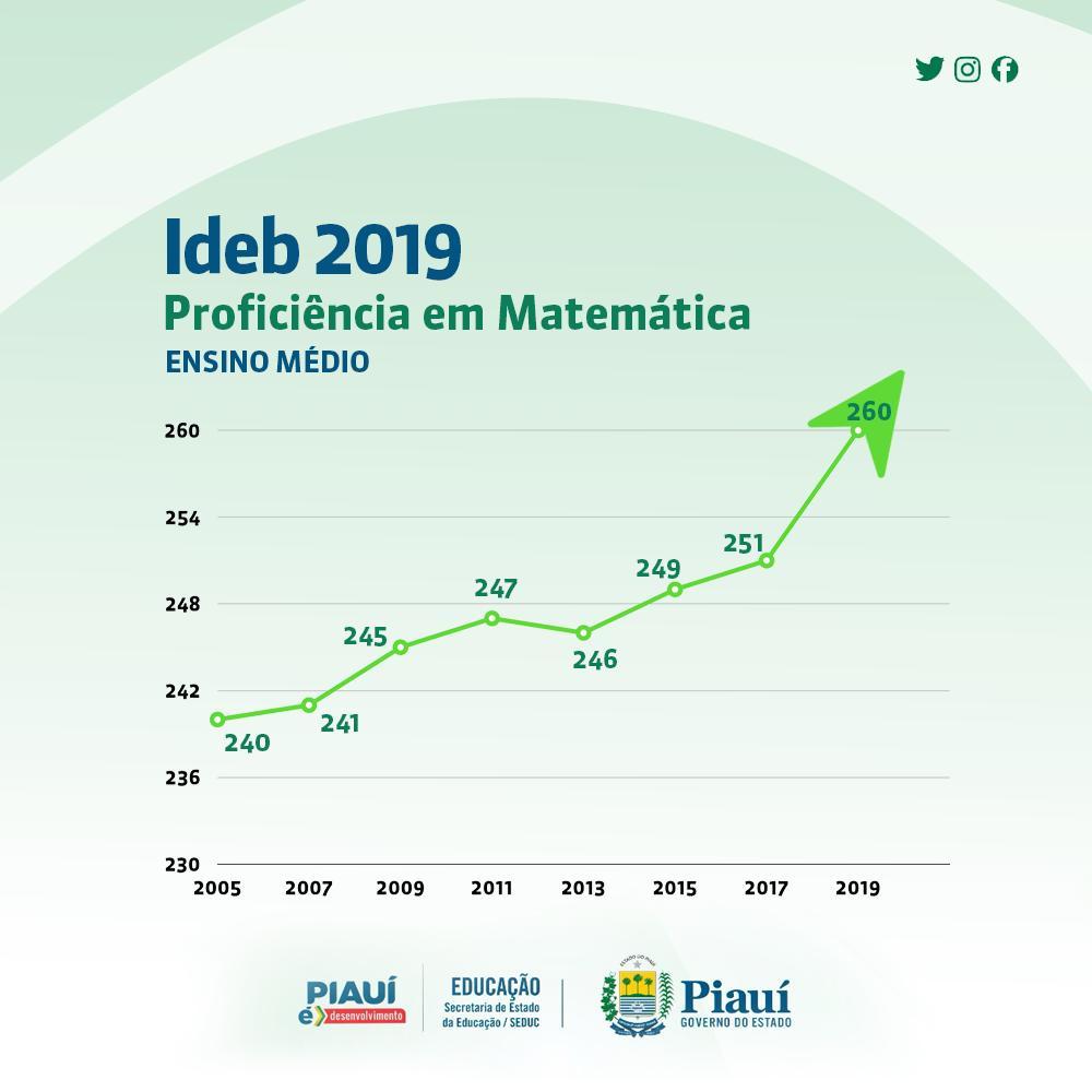 Dados do IDEB 2019 elevam educação pública no PIDados do IDEB 2019 elevam educação pública no PI