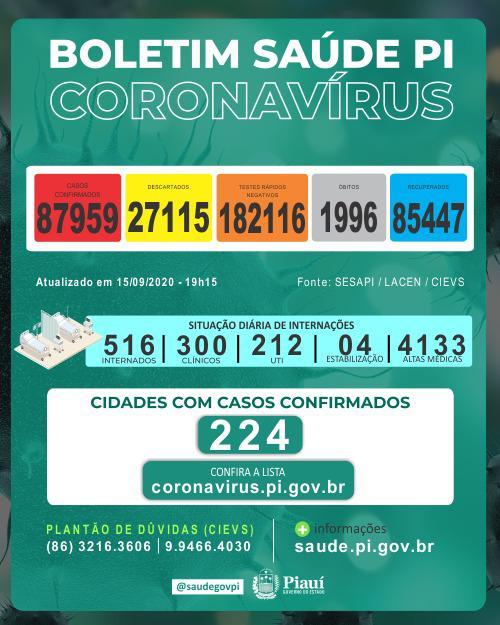 Piauí registrou 8 mortes e 746 novos casos de coronavírus