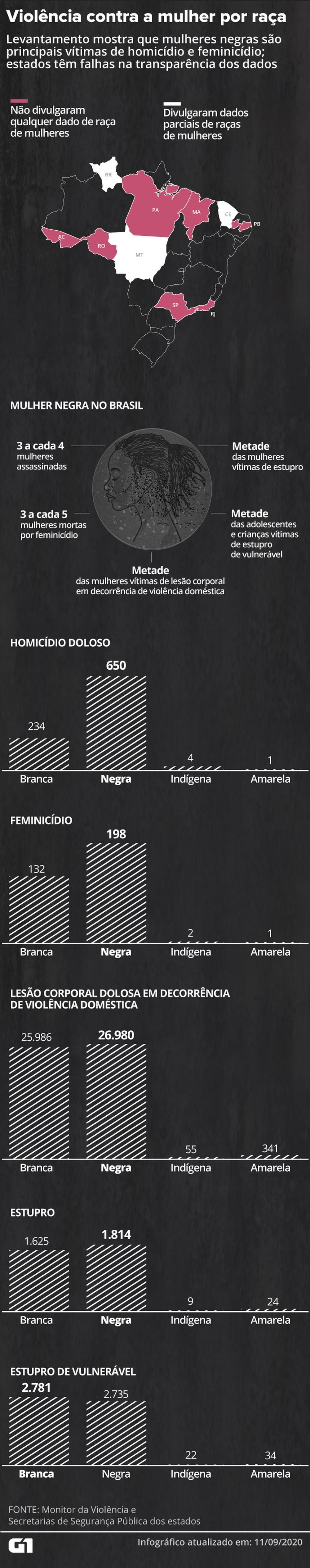 Mulheres negras são as principais vítimas de assassinatos no Brasil - Foto: Reprodução/G1
