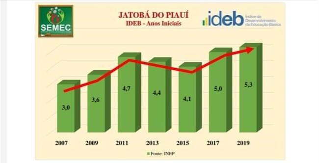 Educação de Jatobá do Piauí tem alta na avaliação do IDEB/2019. - Imagem 1