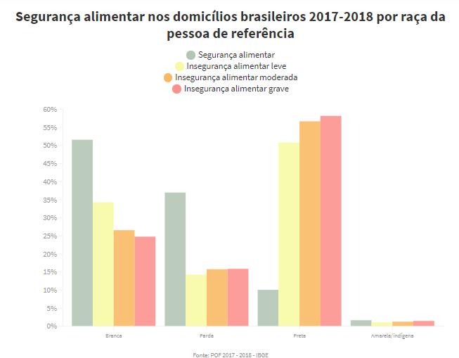 Mulheres, pardos e pretos estão mais vulneráveis a passar fome no país - Imagem 4