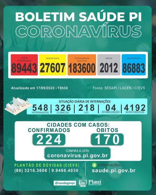 Piauí registrou 5 mortes e 772 novos casos de coronavírus