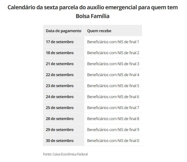 Auxílio emergencial: Nova parcela de R$ 300 começa a ser paga hoje  - Imagem 1