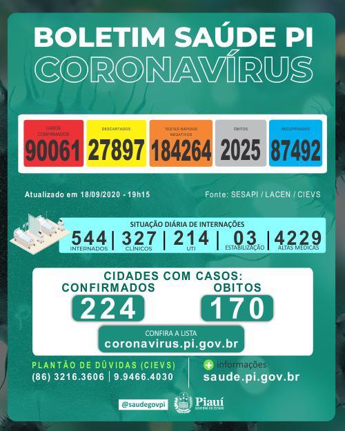 Piauí registrou 13 mortes e 618 novos casos de coronavírus