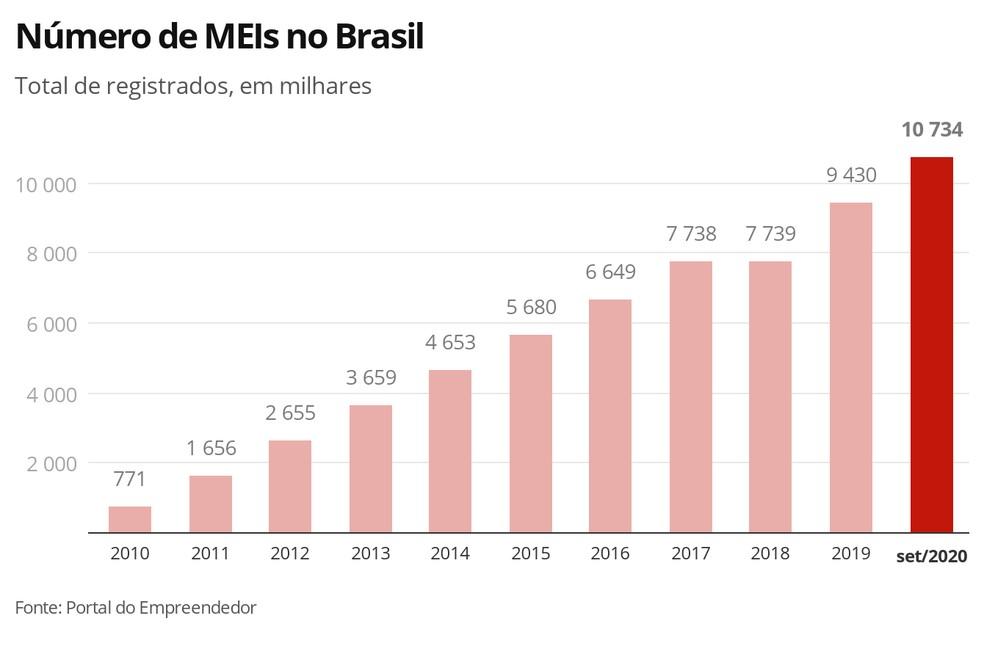 Brasil ganha quase 1 milhão de MEIs desde o início da pandemia - Imagem 4