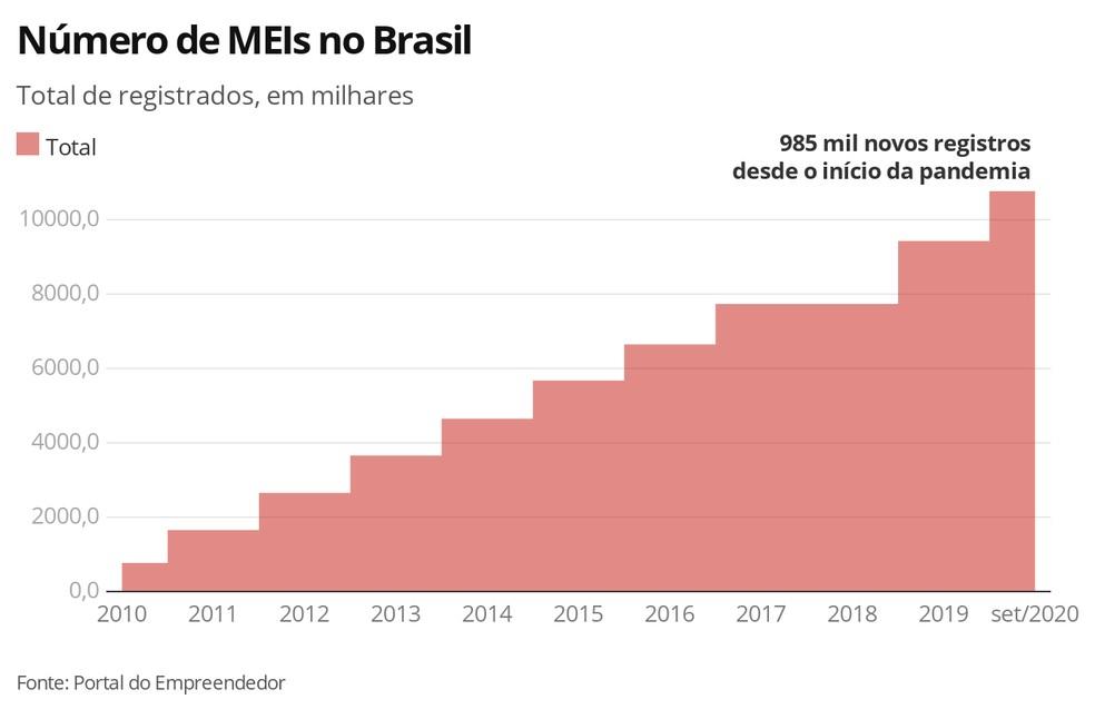 Brasil ganha quase 1 milhão de MEIs desde o início da pandemia - Imagem 2