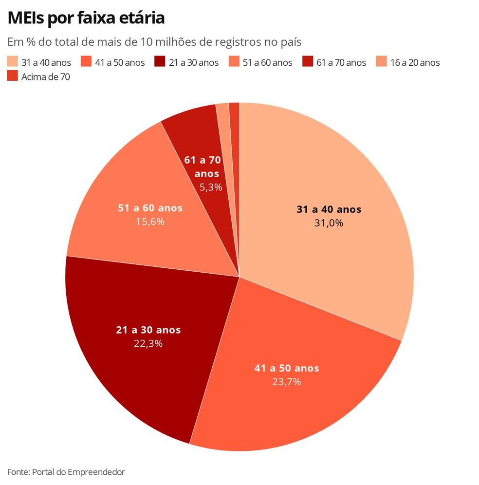 Brasil ganha quase 1 milhão de MEIs desde o início da pandemia - Imagem 3
