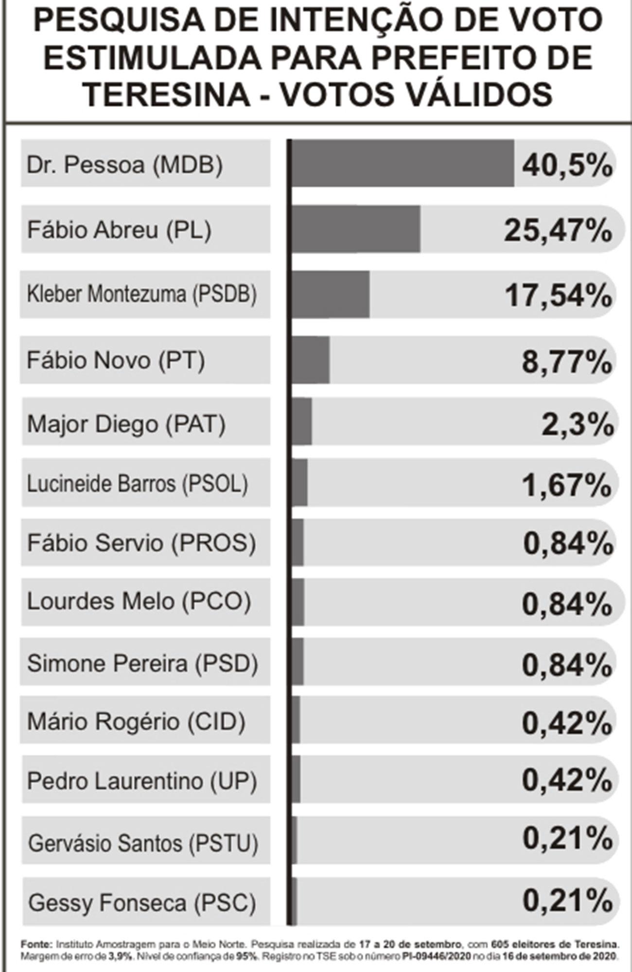 Votos Válidos: Pessoa tem 40,5%; Abreu 25,47% e Kleber 17,54%